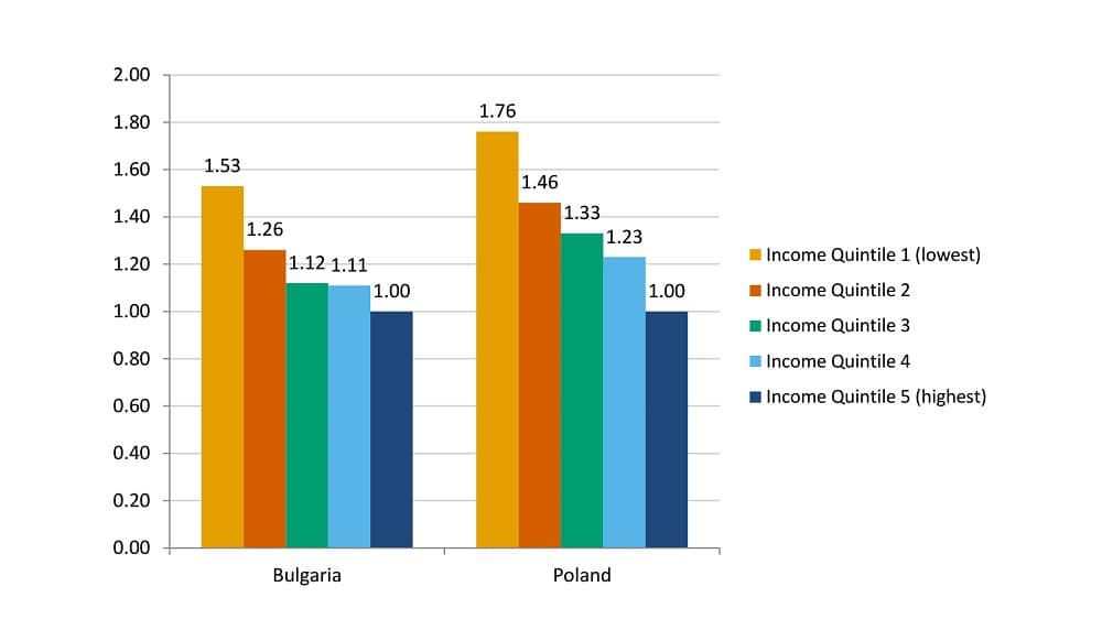 Differential mortality estimates, Poland and Bulgaria