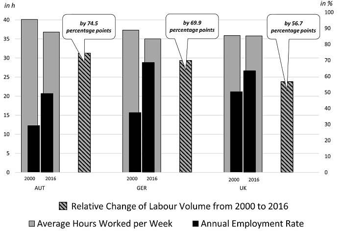 Changing Labour Market Conditions for Older Workers, Fechter & Sesselmeier